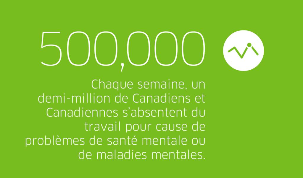 Chaque semaine, un demi=million de Canadiens et Canadiennes s'absentent du travail pour cause de problèmes de santé mentale ou de maladies mentales.